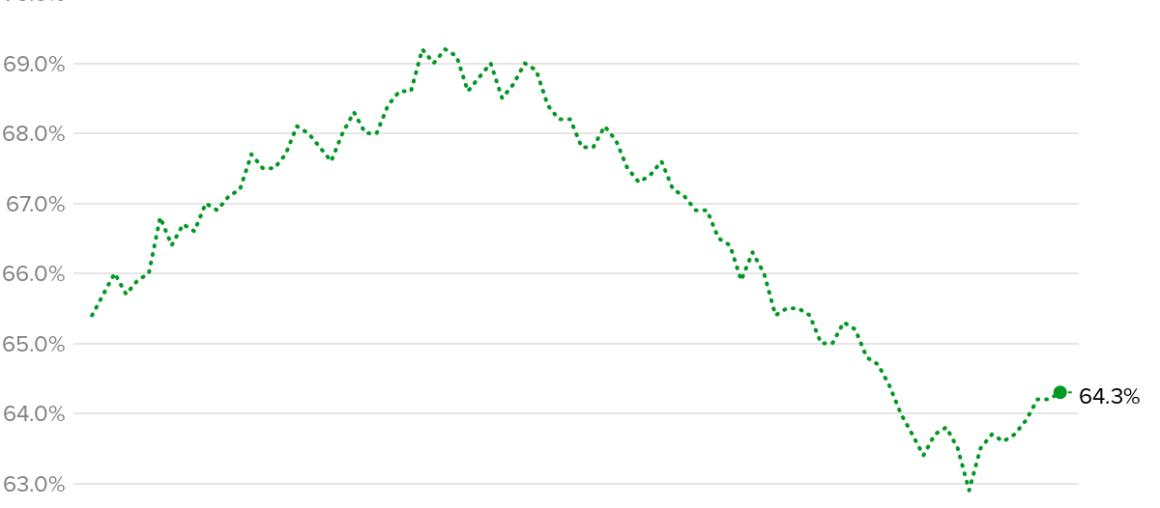 U.S. Homeownership rate